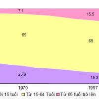 Hướng dẫn vẽ biểu đồ Miền (địa lý)