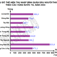 Bài 19. Thực hành: Vẽ biểu đồ và phân tích sự phân hóa về thu nhập bình quân theo đầu người giữa các vùng (Địa lý 12)