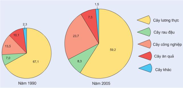 Hình 22. Cơ cấu giá trị sản xuất ngành trồng trọt