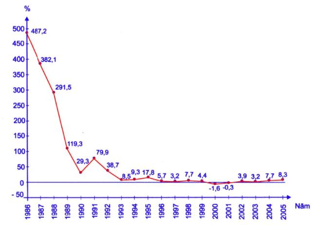 Hinh 1.1. Tốc độ tăng chỉ số giá tiêu dùng các năm 1986-2005