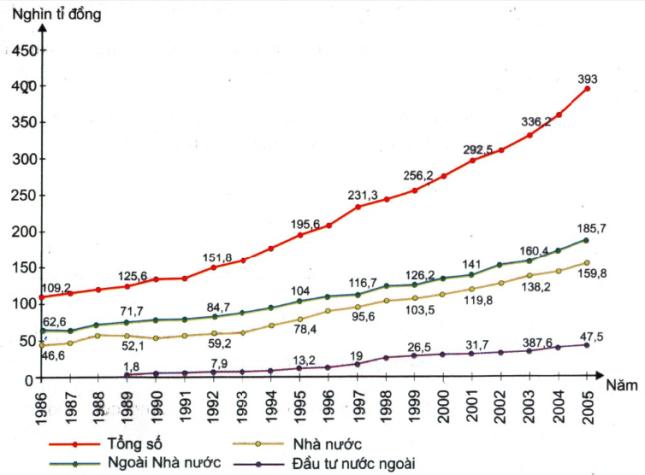 Hinh 1.2. GDP theo giá so sánh 1994, phân theo thành phần kinh tế
