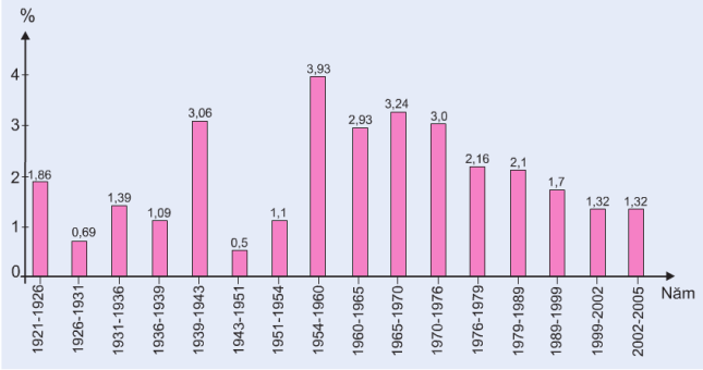 Hinh 16.1. Tỉ lệ gia tăng dân số trung bình năm qua các giai đoạn