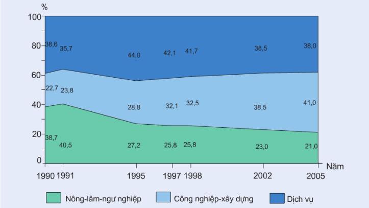 Hinh 20.1. Cơ cấu GDP phân theo khu vực kinh tế ở nước ta, giai đoạn 1990-2005