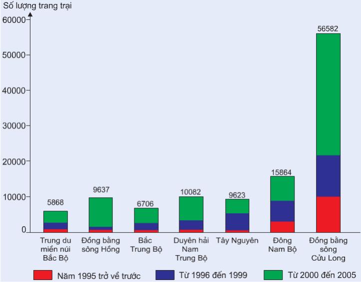 Hinh 25. Số lượng trang trại phân theo năm thành lập trang trại và phân theo vùng