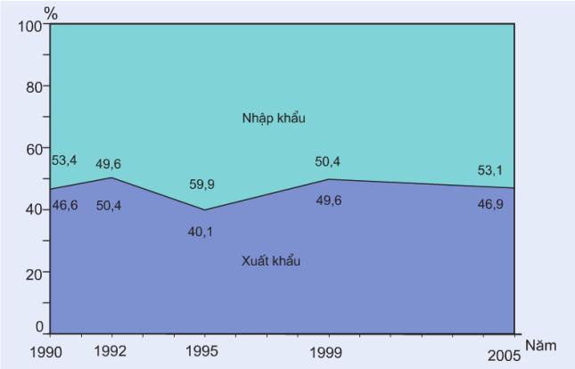 Hinh 31.2. Cơ cấu giá trị xuất, nhập khẩu của nước ta giai đoạn 1990-2005
