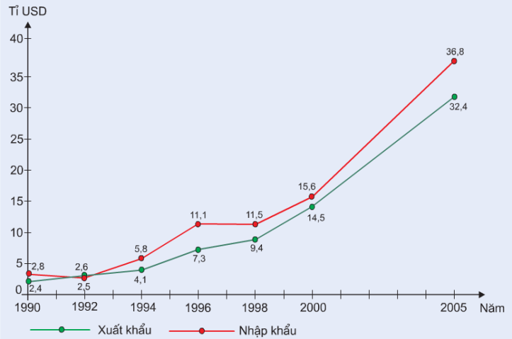Hinh 31.3. Giá trị xuất, nhập khẩu của nước ta, giai đoạn 1990-2005