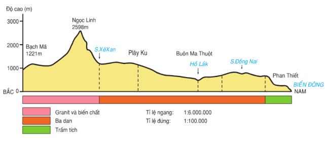 Hình 30.1. Lát cắt địa hình dọc kinh tuyến 108oĐ, từ Bạch Mã tới Phan Thiết, lop 8