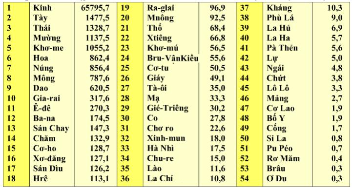 Bảng 1.1. Số dân phân theo thành phần dân tộc, lop 9