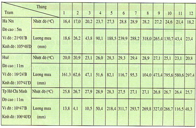 Bảng 31.1. Nhiệt độ và lượng mưa các trạm khí tượng Hà Nội, Huế và Thành phố Hồ Chí Minh, lớp 8