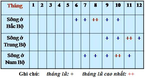 Bảng 33.1. Mùa lũ trên các lưu vực sông, lớp 8