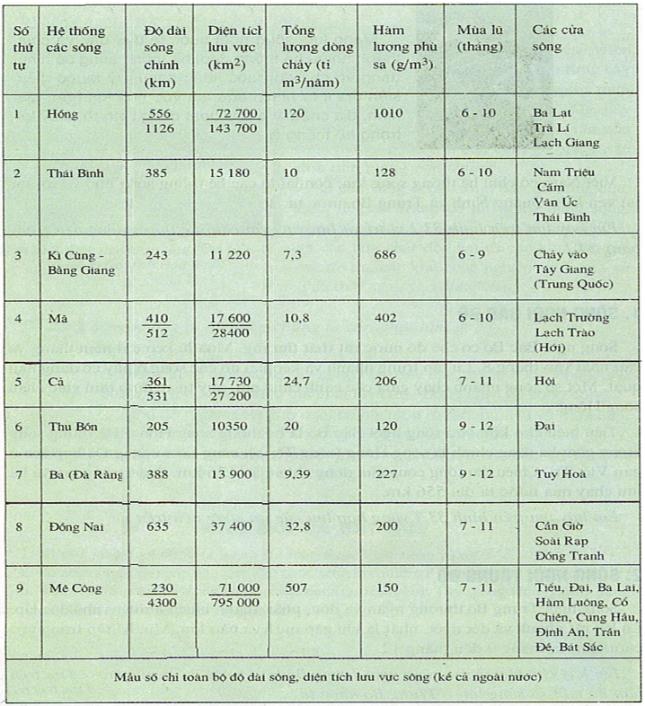 Bảng 34.1. Hệ thống các sông lớn ở Việt Nam, lớp 8