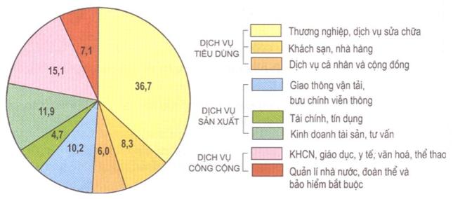 Hình 13.1. Biểu đồ cơ cấu GDP của các ngành dịch vụ, năm 2002 (%), lop 9