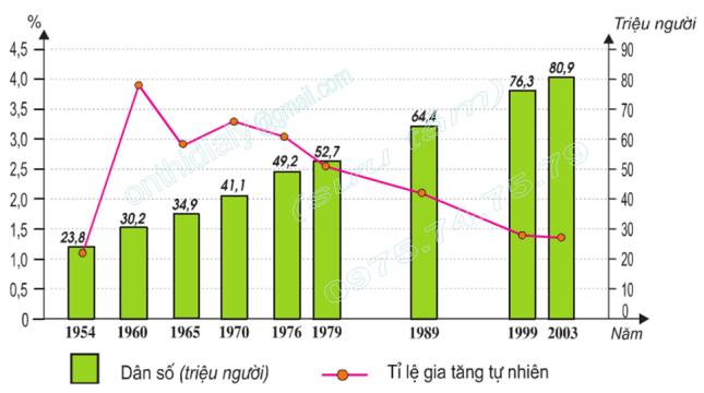 Hình 2.1. Biểu đồ biến đổi dân số của nước ta,lop 9