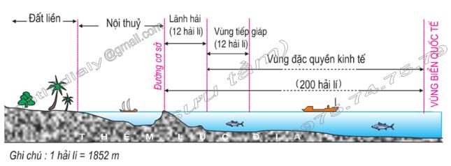 Hình 38.1. Sơ đồ cắt ngang vùng biển Việt Nam, lop 9