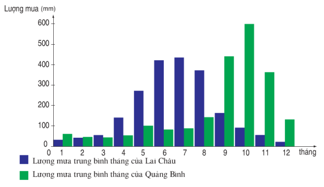 Hình 42.2. Biểu đồ lượng mưa tại Lai Châu và Quảng Bình, lop 8