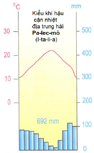 Hinh 14.2. Pa-lec-mô