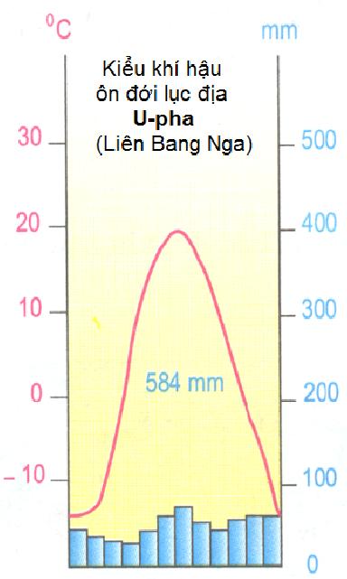 Hinh 14.2. U-pha