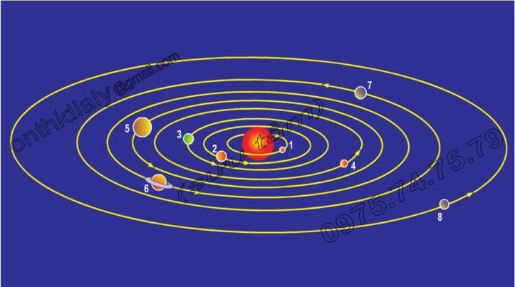 Hinh 5.2. Các hành tinh trong Hệ Mặt Trời và quỹ đạo chuyển động của chúng