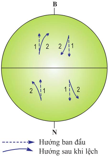 Hinh 5.4. Sự lệch hướng chuyển động của các vật thể trên bề mặt Trái Đất