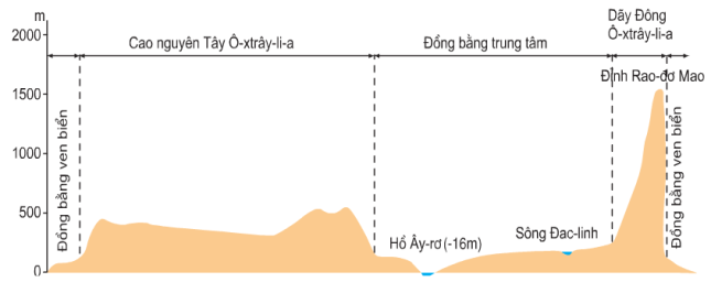 Hinh 50.1. Lát cắt địa hình lục địa Ô-xtrây-li-a theo vĩ tuyến 30oN