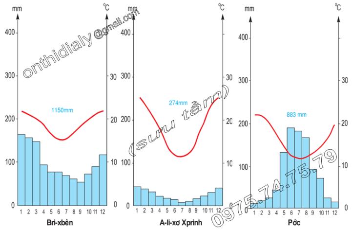 Hinh 50.3. Biểu đồ nhiệt độ và lượng mưa của một số địa điểm trên lục địa Ô-xtrây-li-a