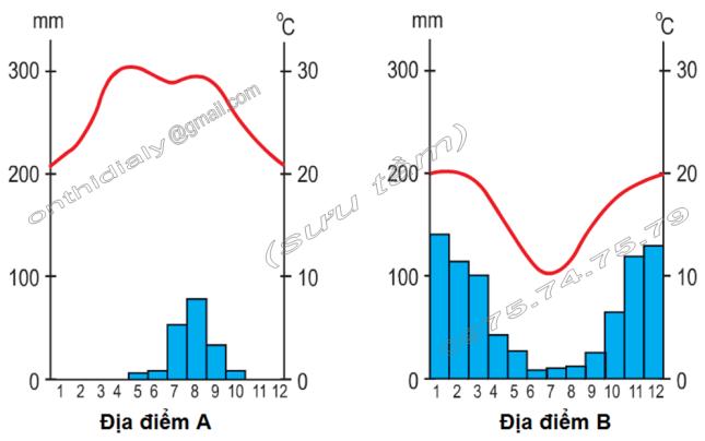 Hinh 56 và hình 57. Biểu đồ nhiệt độ, lượng mưa của địa điểm A và địa điểm B