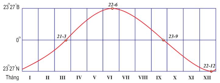 Hinh 6.1. Đường biểu diễn chuyển động biểu kiến của Mặt Trời trong năm