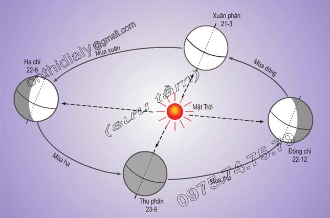Hinh 6.2. Các mùa theo dương lịch ở bán cầu Bắc