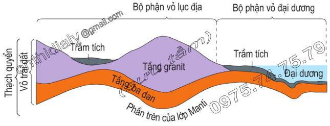Hinh 7.2. Lớp vỏ Trái Đất. Thạch quyển