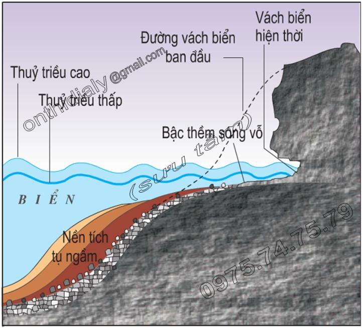 Hinh 9.6. Vách biển và bậc thềm sóng vỗ