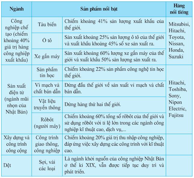 Bảng 9.4. Một số ngành chiếm tỉ trọng lớn trong cơ cấu công nghiệp của Nhật Bản