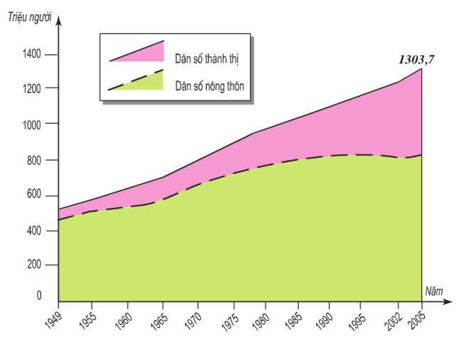 Hinh 10.3. Dân số Trung Quốc giai đoạn 1949-2005