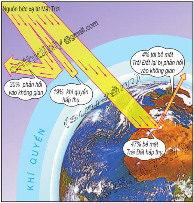 Hinh 11.2. Phân phối bức xạ Mặt Trời