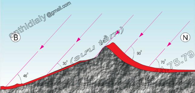 Hinh 11.4. Nhiệt độ thay đổi theo độ dốc và hướng phơi của sườn núi