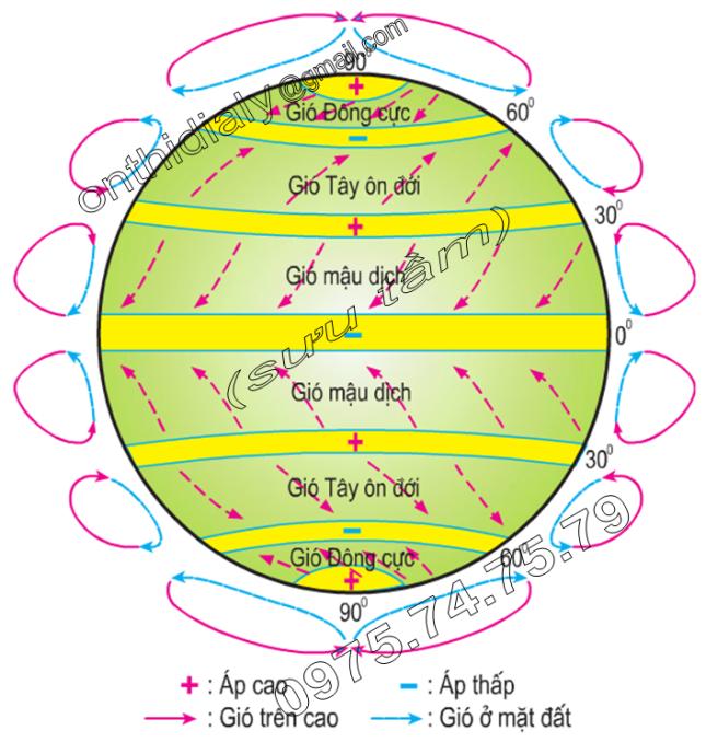 Hinh 12.1. Các đai khí áp và gió trên Trái Đất