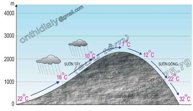 Hinh 12.5. Quá trình hình thành gió fơn