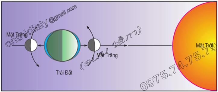 Hinh 16.2. Vị trí của Mặt Trăng so với Trái Đất và Mặt Trời vào các ngày Triều Cường