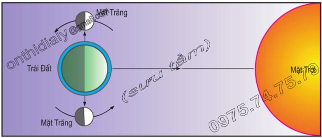 Hinh 16.3. Vị trí của Mặt Trăng so với Trái Đất và Mặt Trời vào các ngày Triều Kém