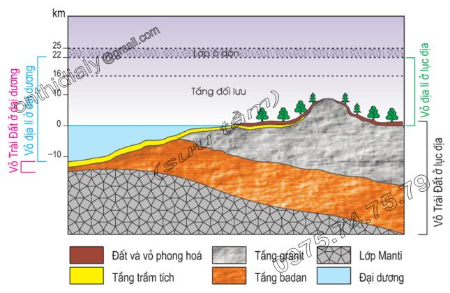 Hinh 20.1. Sơ đồ lớp vỏ địa lí của Trái Đất