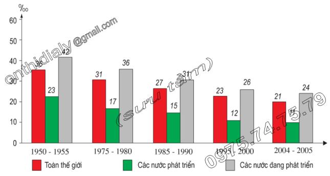 Hinh 22.1. Tỉ suất sinh thô thời kì 1950-2005