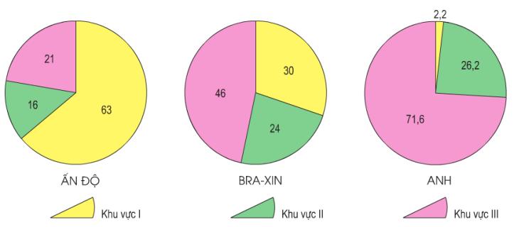 Hinh 23.2. Biểu đồ cơ cấu lao động theo khu vực kinh tế của Ấn Độ, Braxin và Anh năm 2000