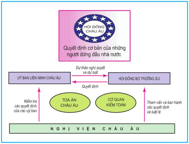 Hinh 7.4. Các cơ quan đầu não của EU