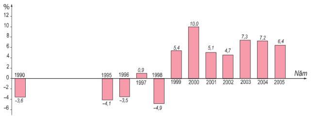 Hinh 8.6. Tốc độ tăng trưởng GDP của Liên Bang Nga (giá so sánh) giai đoạn 1990-2005