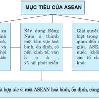 Bài 11 - Tiết 3. Hiệp hội các quốc gia Đông Nam Á (ASEAN) (Địa lý 11)