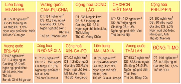 Bảng 15.2. Một số số liệu của các nước Đông Nam Á năm 2002
