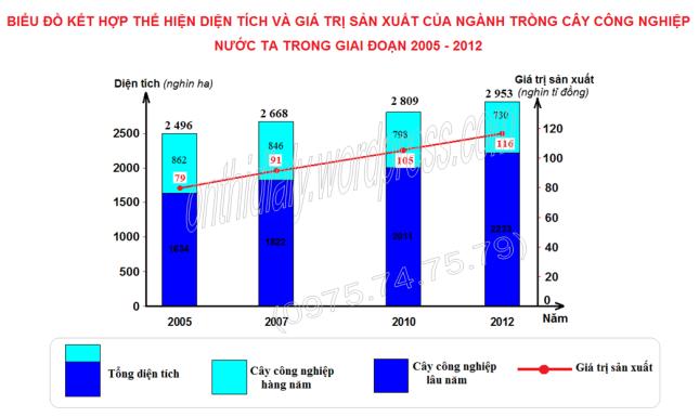 Biểu đồ (OTDL)ĐỀ 2015