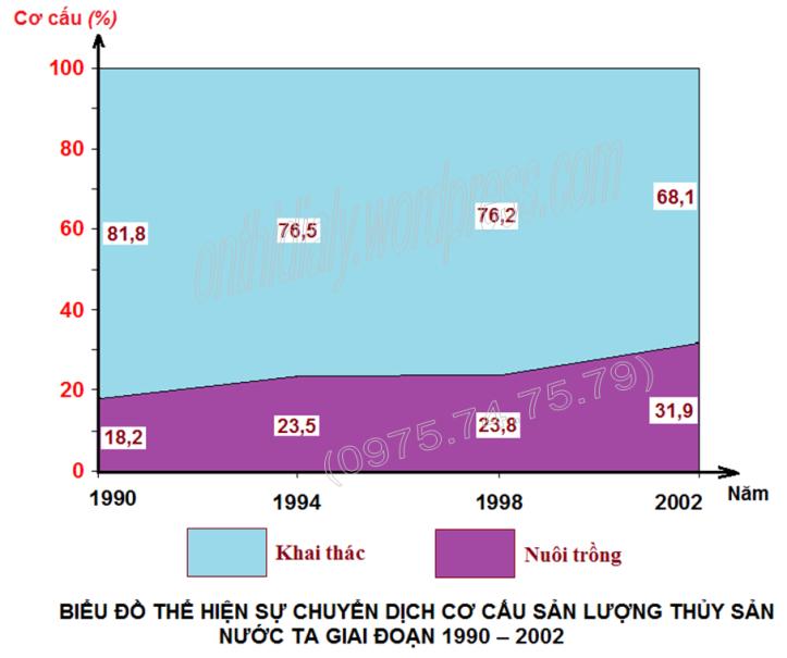 Đáp án lớp 10 năm 2011-2012 (đăng OTDL)