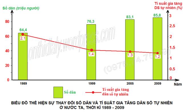 Đáp án lớp 10 năm 2012-2013 (đăng OTDL)