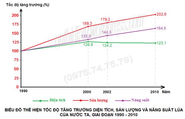 Đáp án lớp 10 năm 2013-2014 (đăng OTDL)