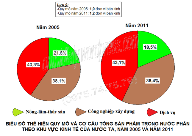 Đáp án lớp 10 năm 2014-2015 (đăng OTDL)